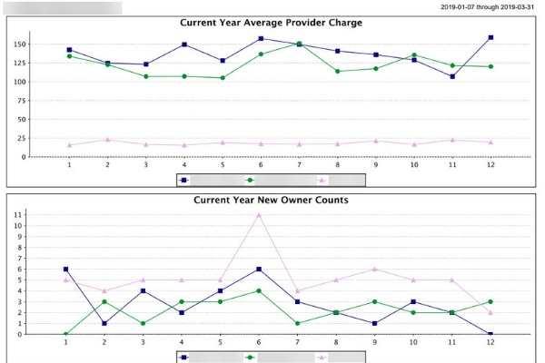 measuring veterinary multi-uni provider production performance graph report
