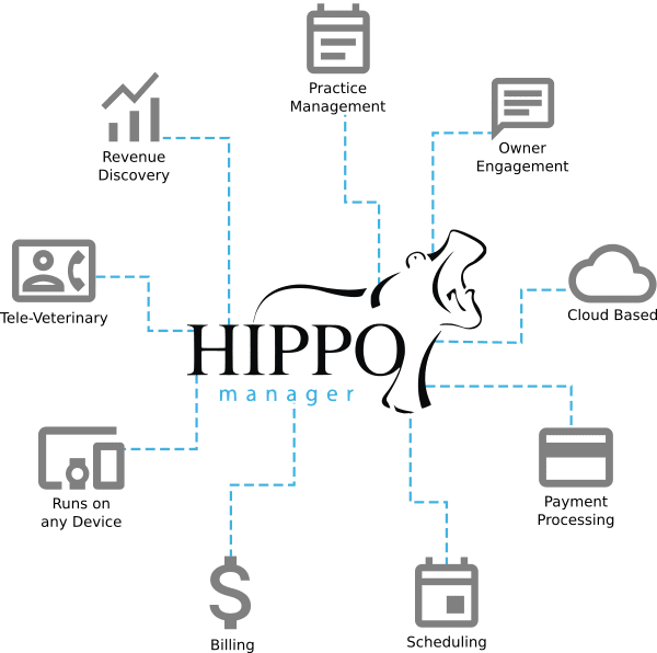 Hippo Manager Veterinary Software Solutions features